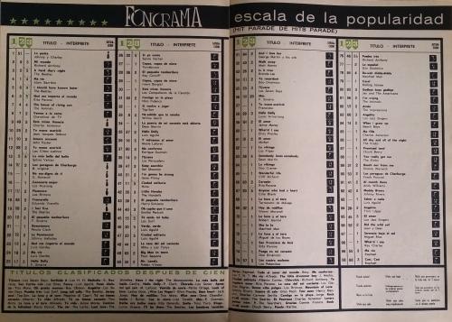 """""""Flamenco"""" de Los Brincos en cabeza el Hit Parade mensula de la revista FONORAMA. Abril de 1965"""