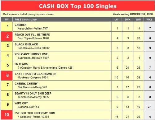 cash-box-top-100-black-is-black-los-bravos