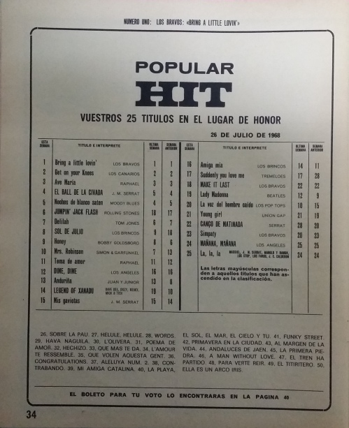 Popular Hit Parade de la revista Tele Guía (27-07-1968)